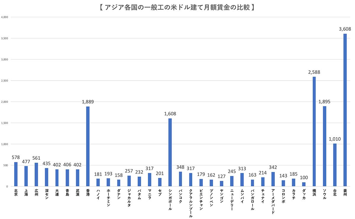 【 アジア各国の一般工の米ドル建て月額賃金の比較 】