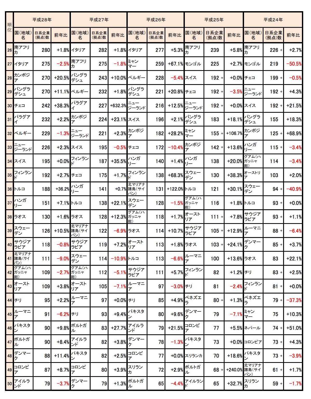 日系企業の拠点数_05