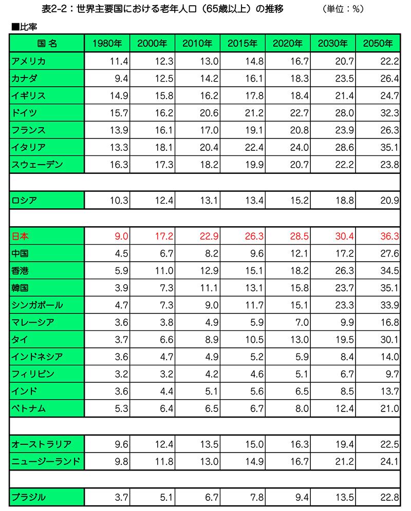 表2-2:世界主要国における老年人口(65歳以上)の推移_比率