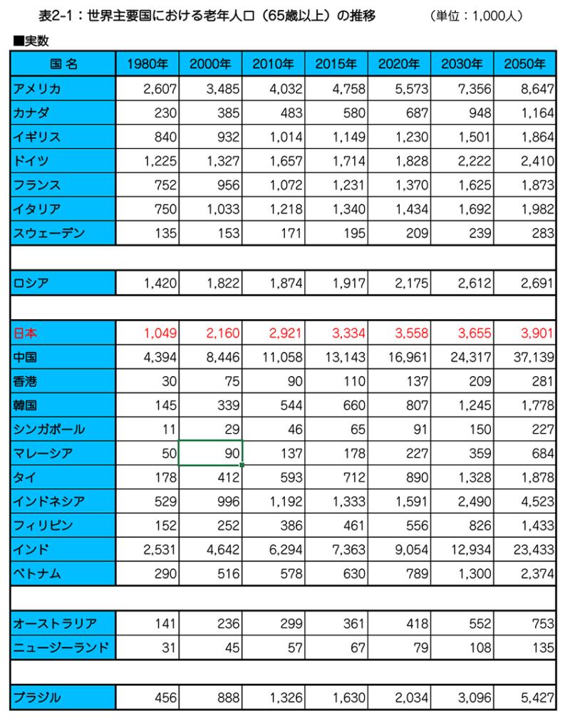 表2-1:世界主要国における老年人口(65歳以上)の推移 .png