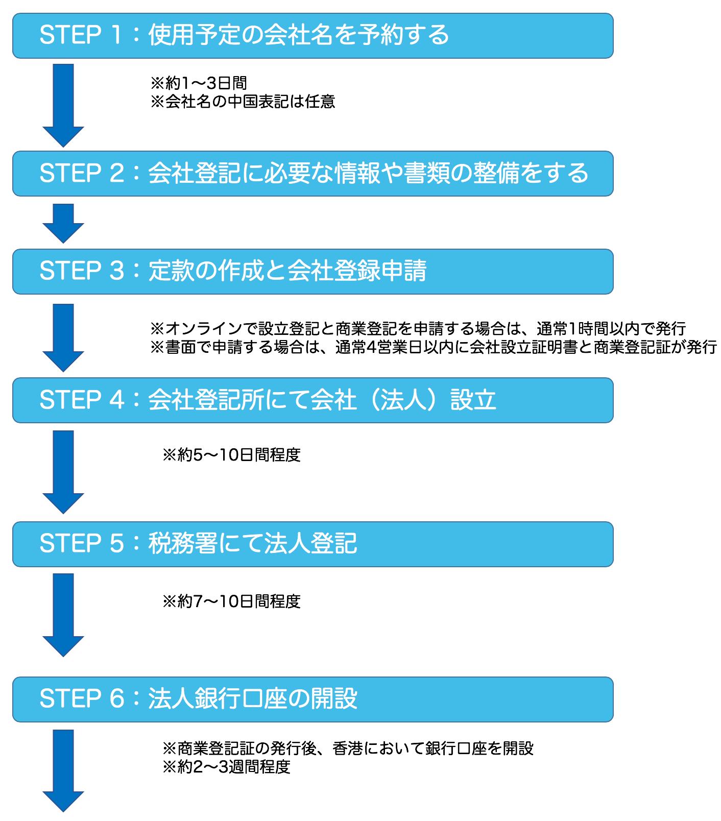 香港_会社設立_手順