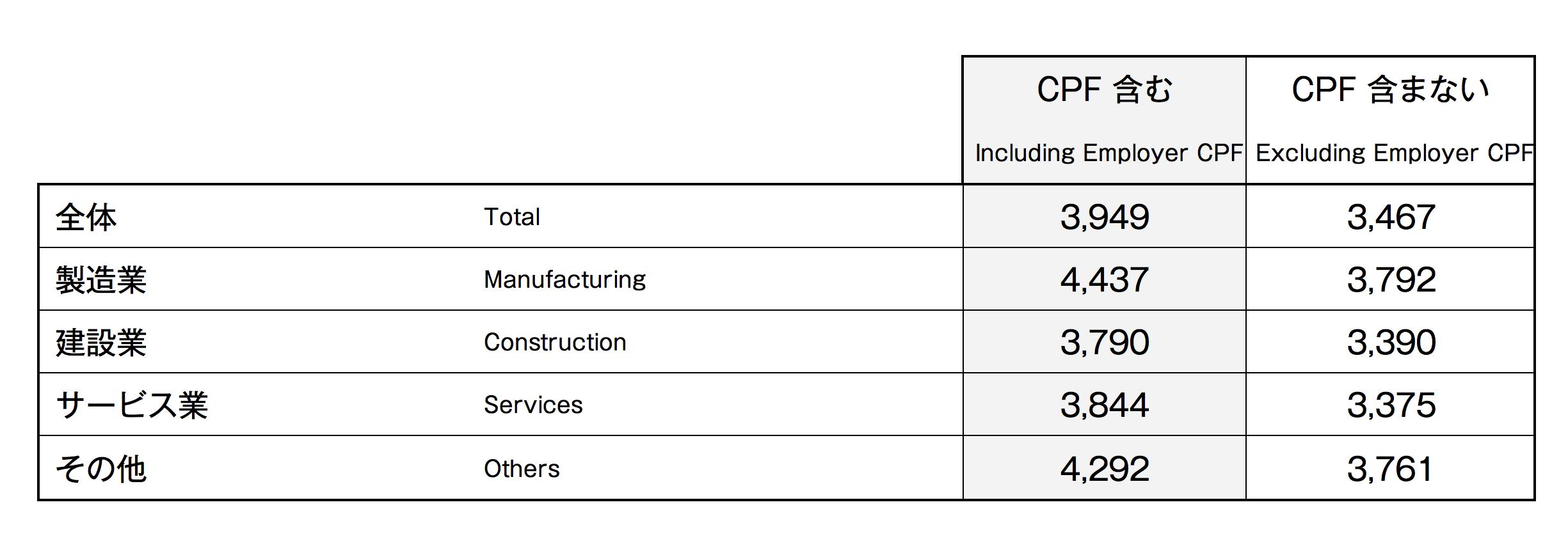 ■産業別フルタイム就業者の月収中央値 〈2015年6月時点〉