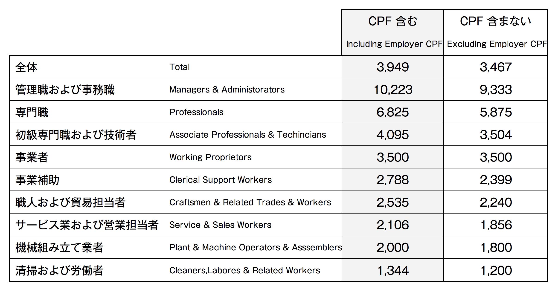 ■職業別フルタイム就業者(居住者)の月収中央値〈2015年6月時点〉