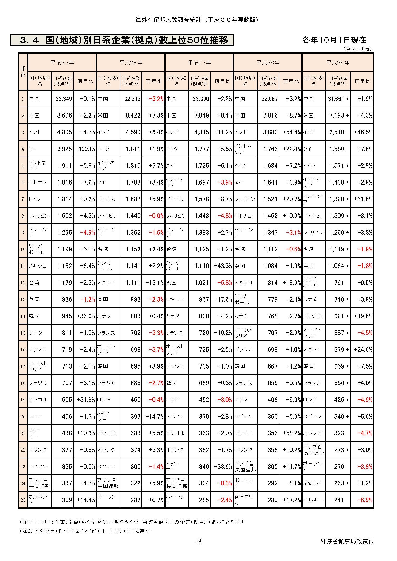 文書名 -日本企業の海外進出ランキング_2019-3_ページ_1 (1)