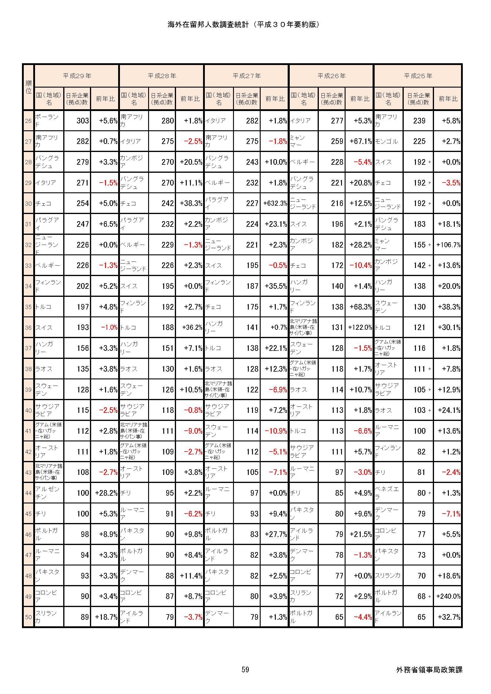 文書名 -日本企業の海外進出ランキング_2019-3_ページ_2 (1)