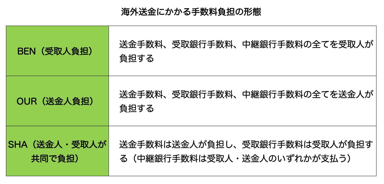 海外送金_手数料負担
