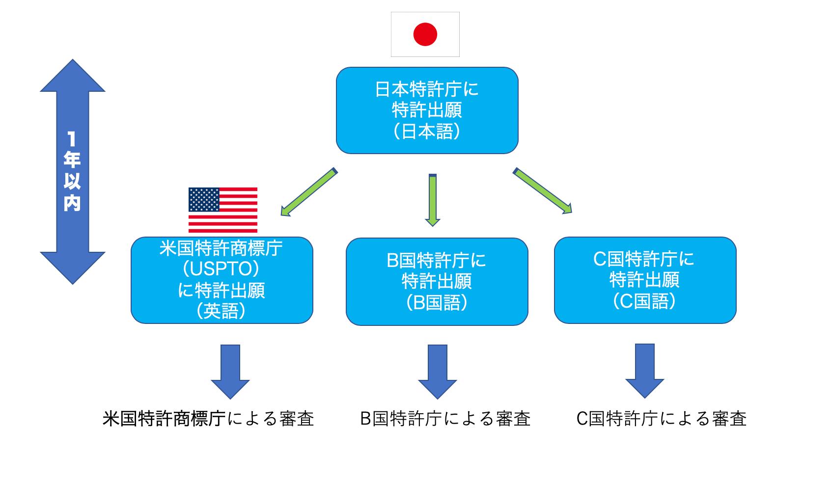 米国特許出願の基礎知識 | アメリカで特許を取得するための出願方法の種類と流れ