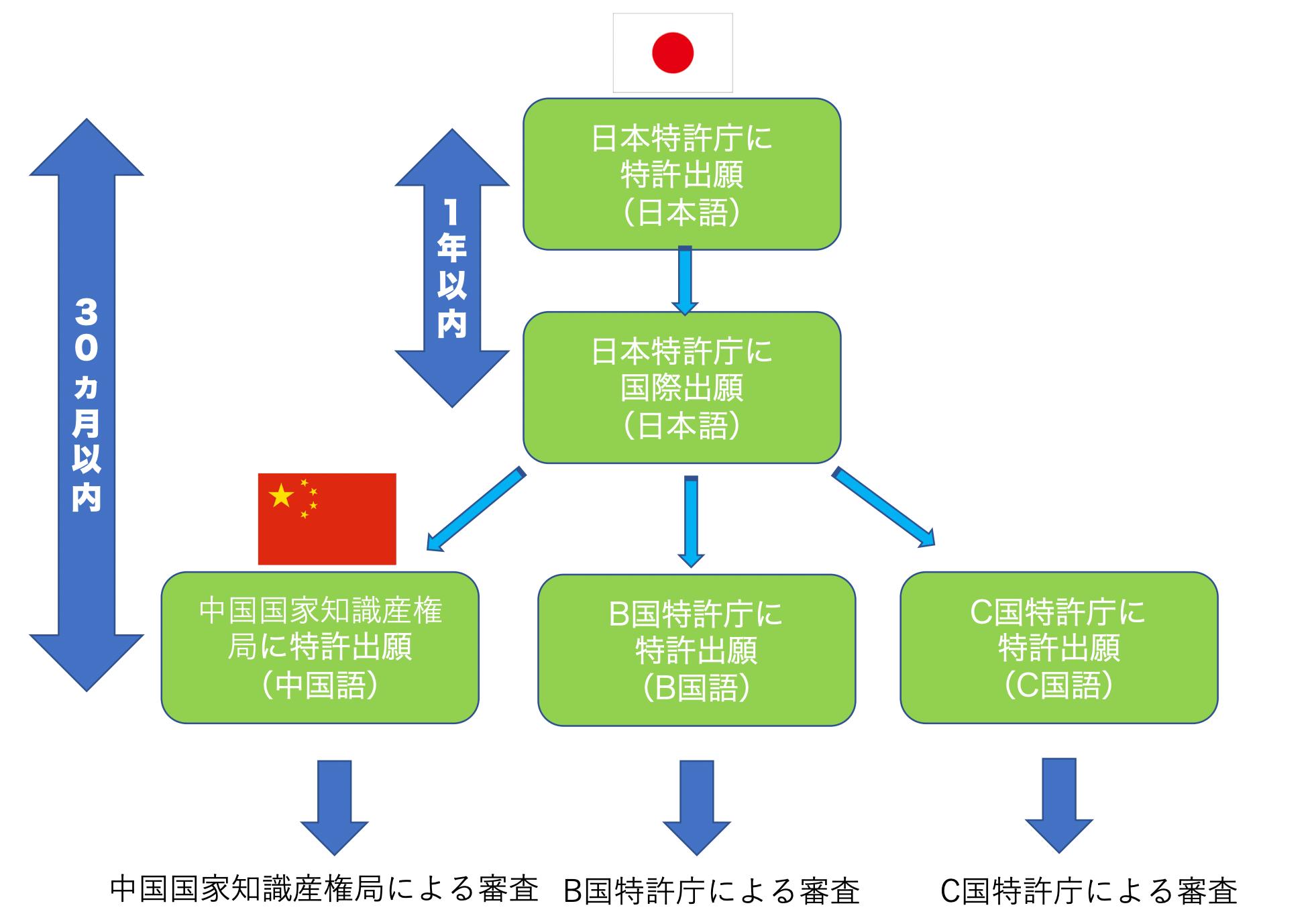 中国特許出願の基礎知識 | 中国で特許を取得するための出願方法の種類と流れ