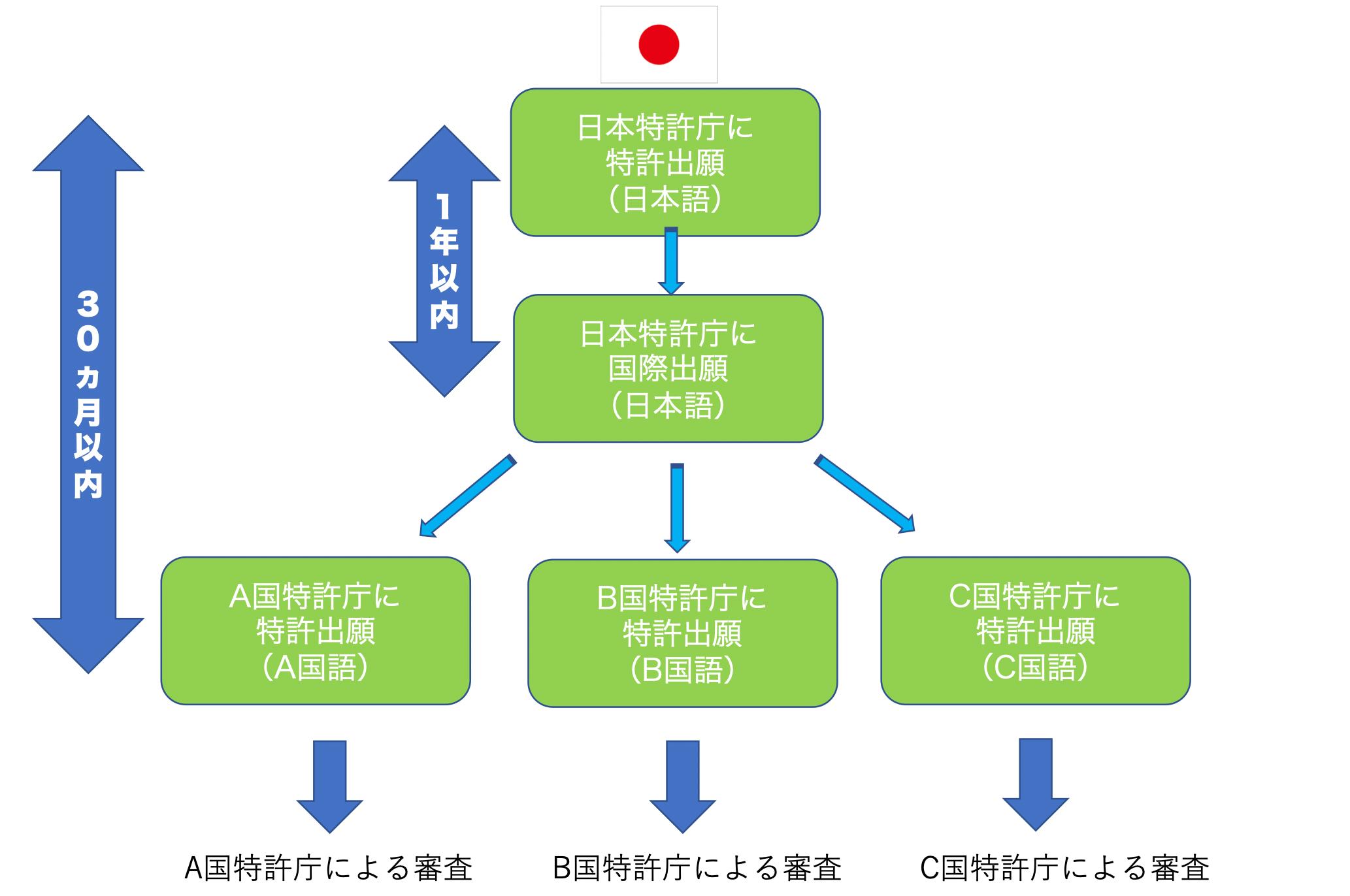 海外_PCTルート(中国用)