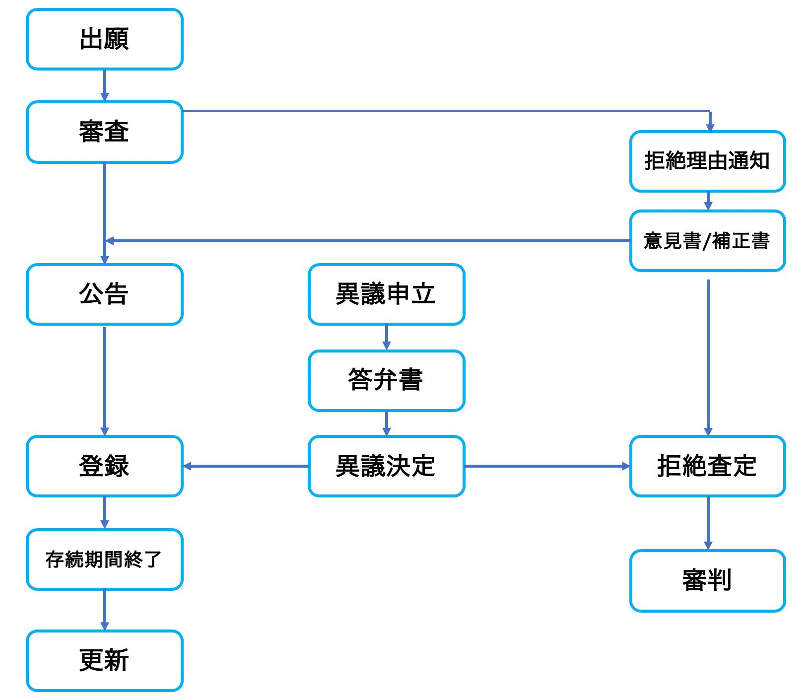 中国商標登録