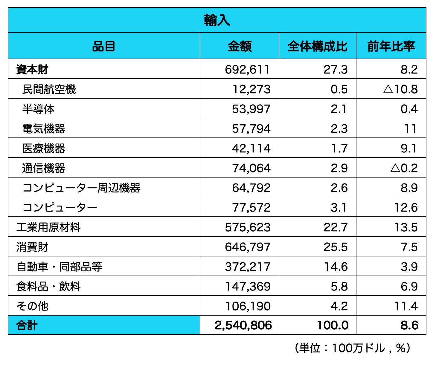 アメリカ_輸入品目