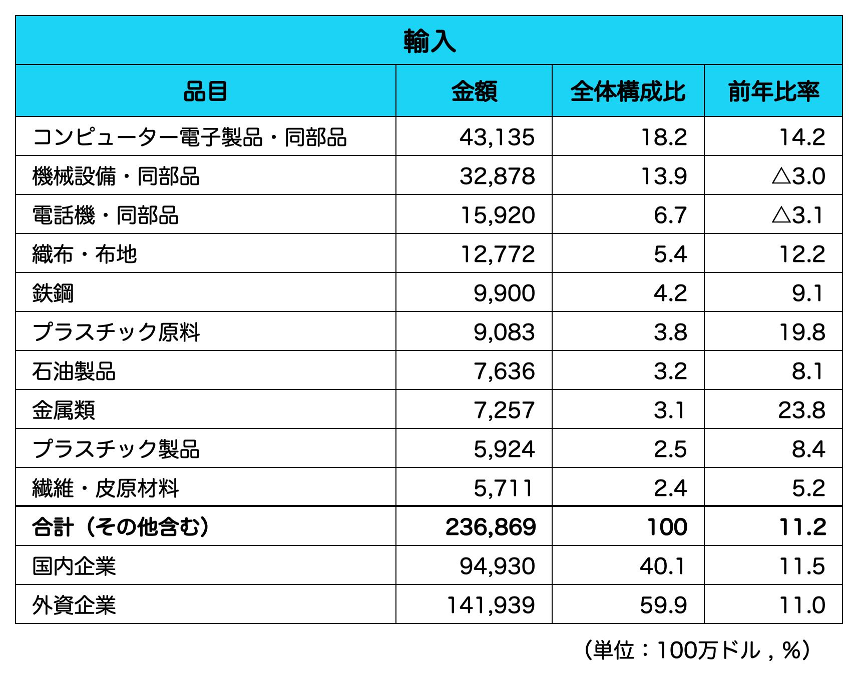 ベトナム_輸入品目