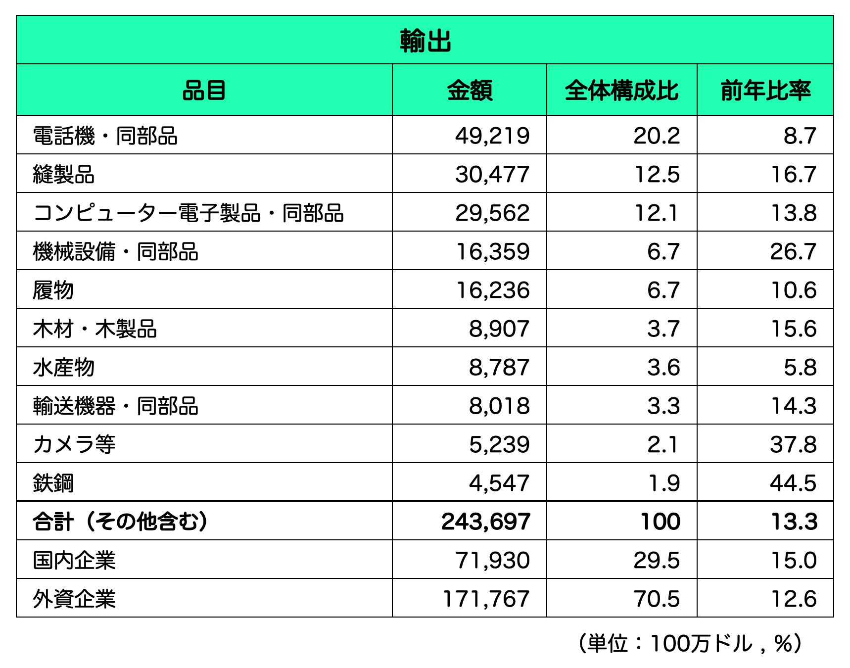 ベトナム_輸出品目