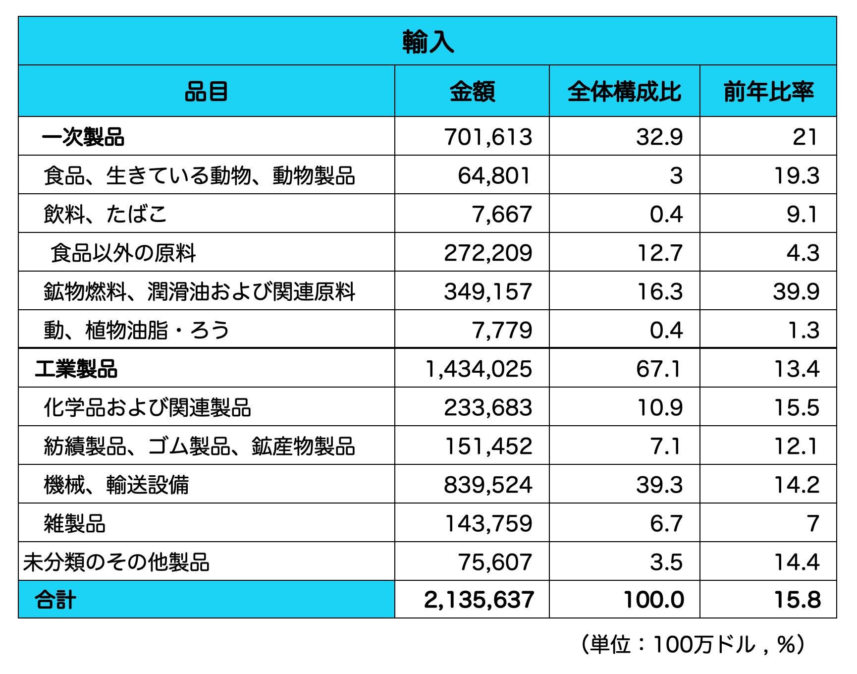 中国_輸入品目