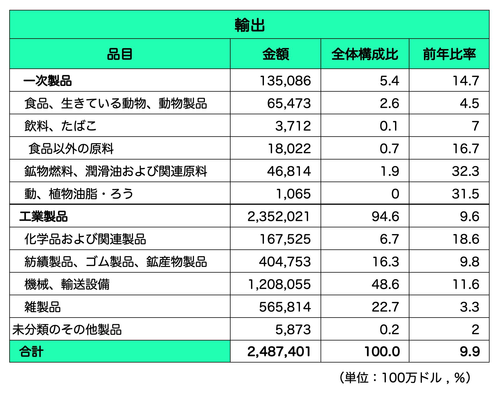 中国_輸出品目