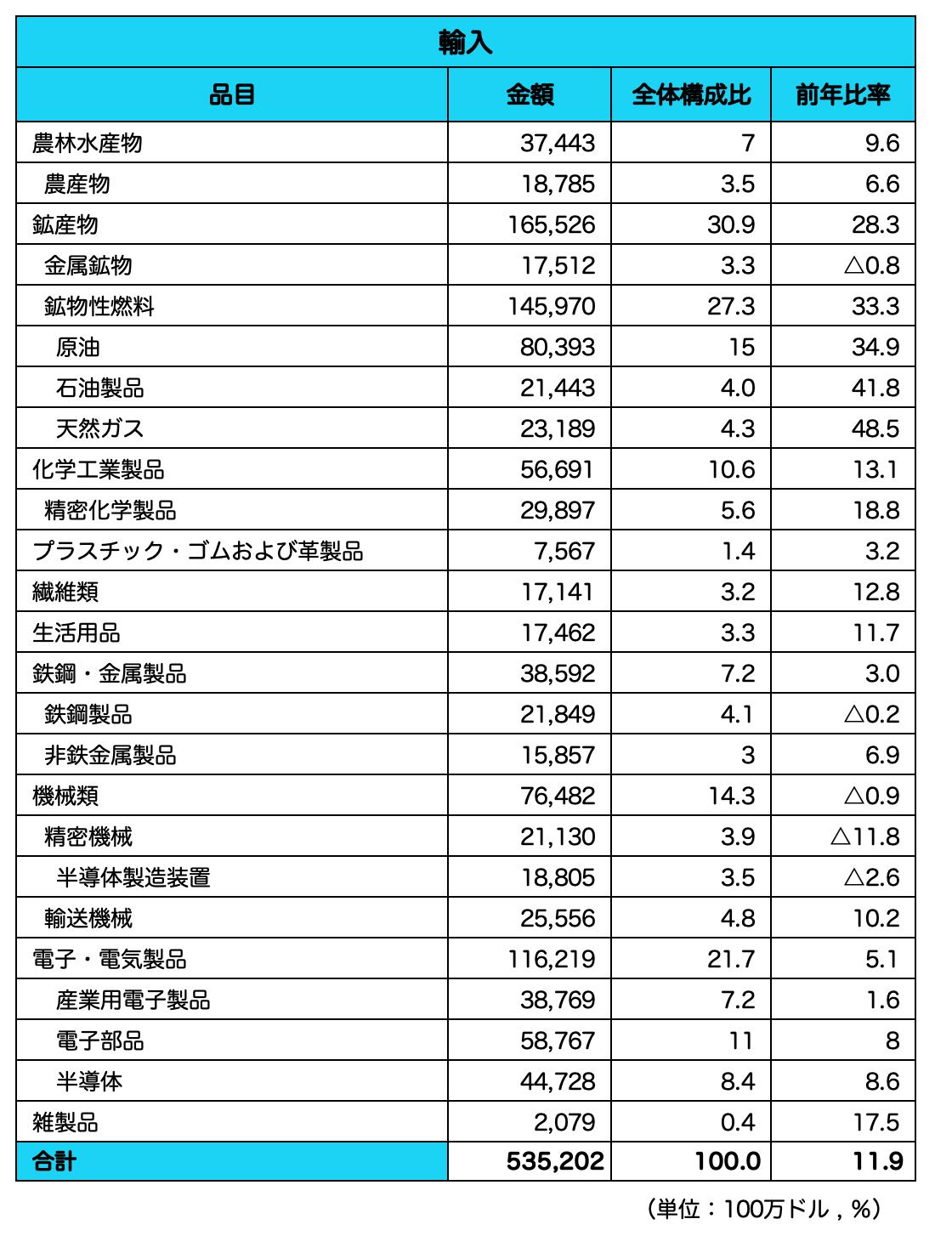 韓国_輸入品目