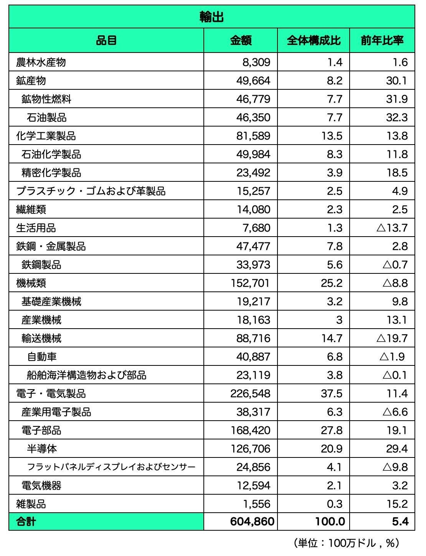 韓国_輸出品目