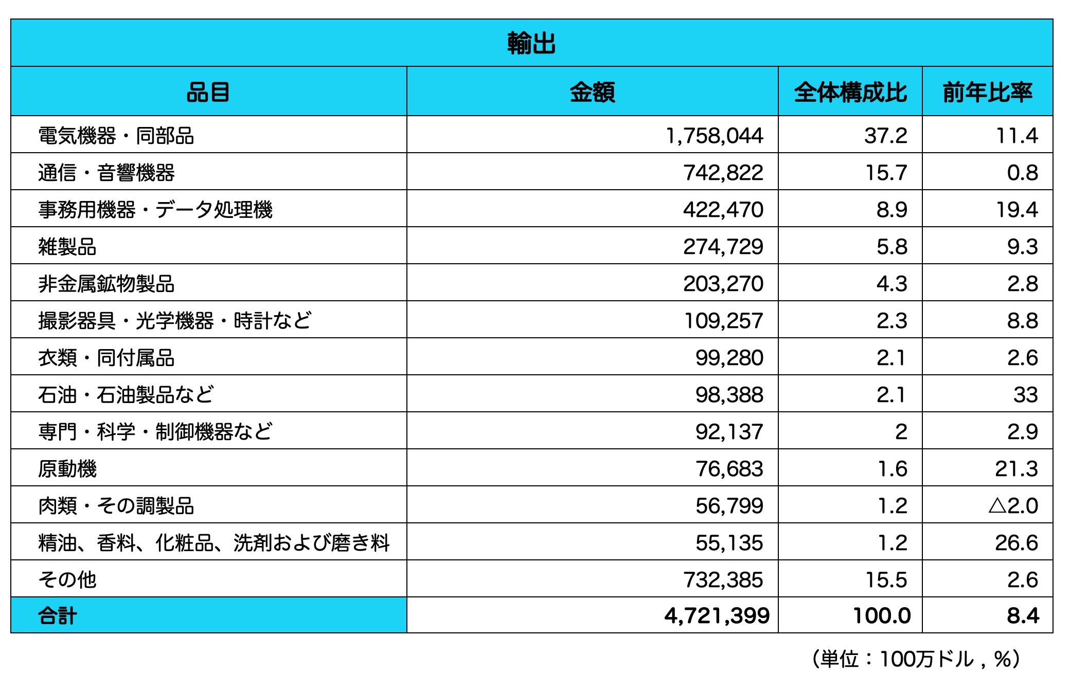 香港_輸入品目