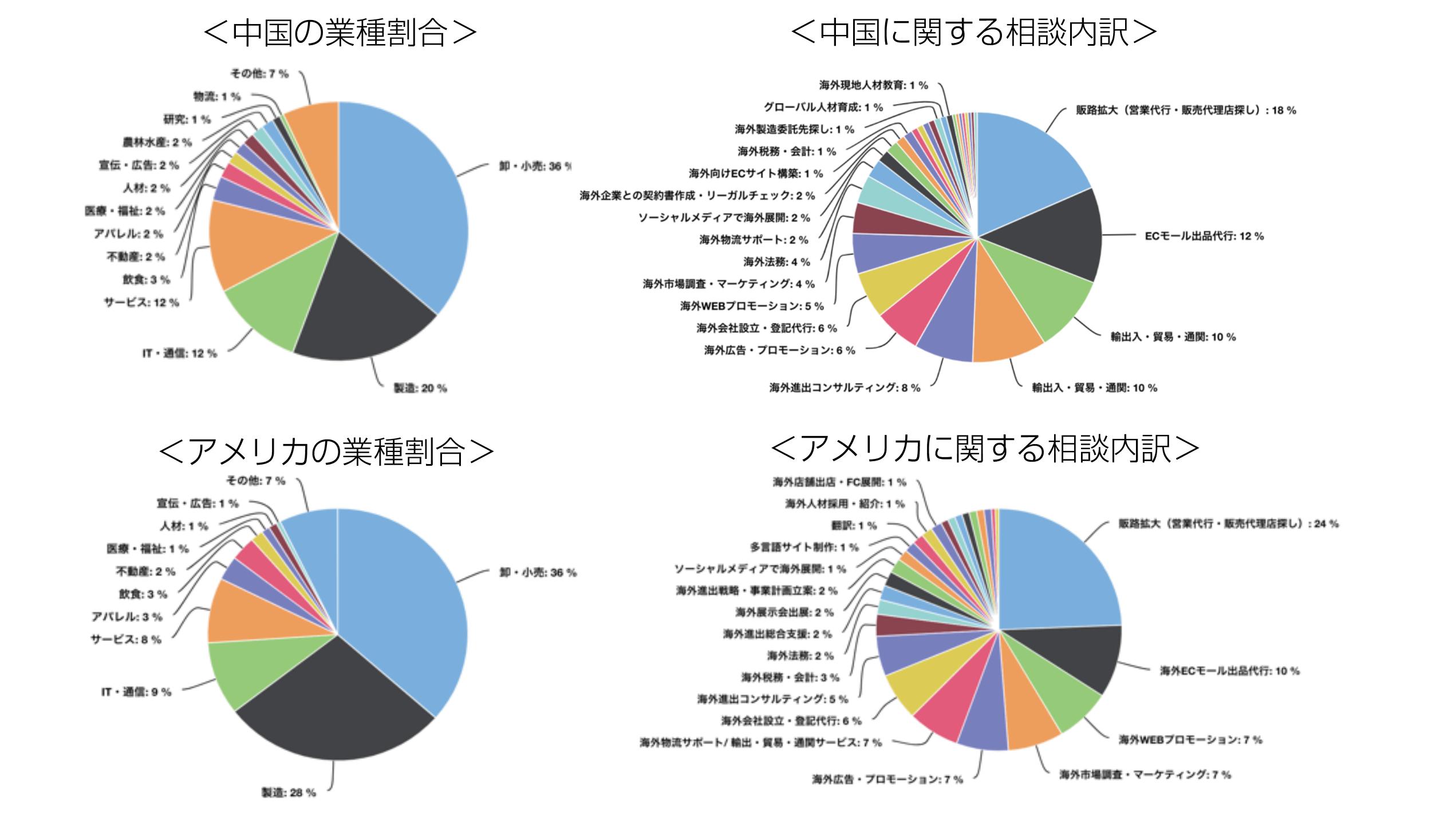 中国・アメリカの業種割合:相談内訳