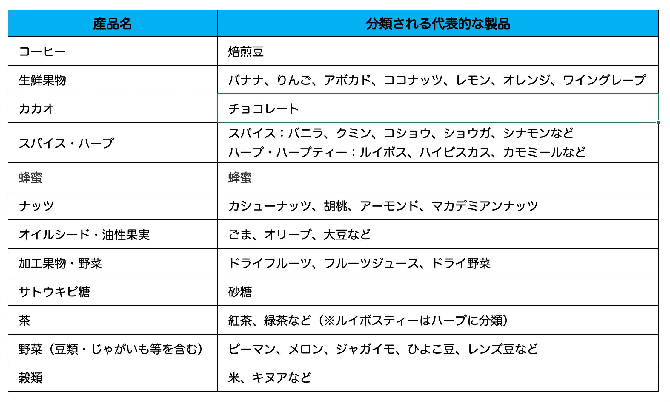国際フェアトレード認証対象産品_01 (1)