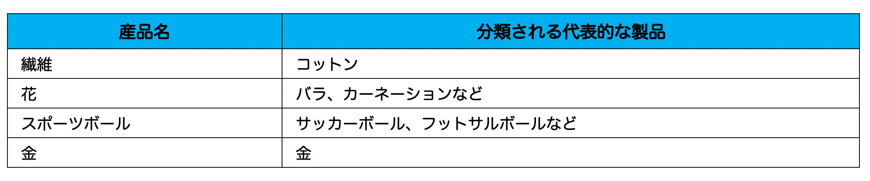 国際フェアトレード認証対象産品_02 (1)