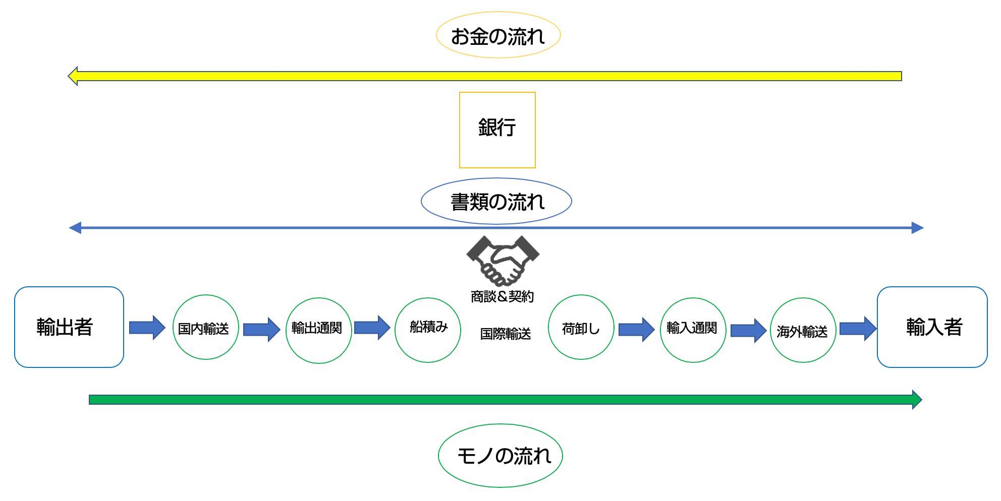 貿易(輸出)の流れ