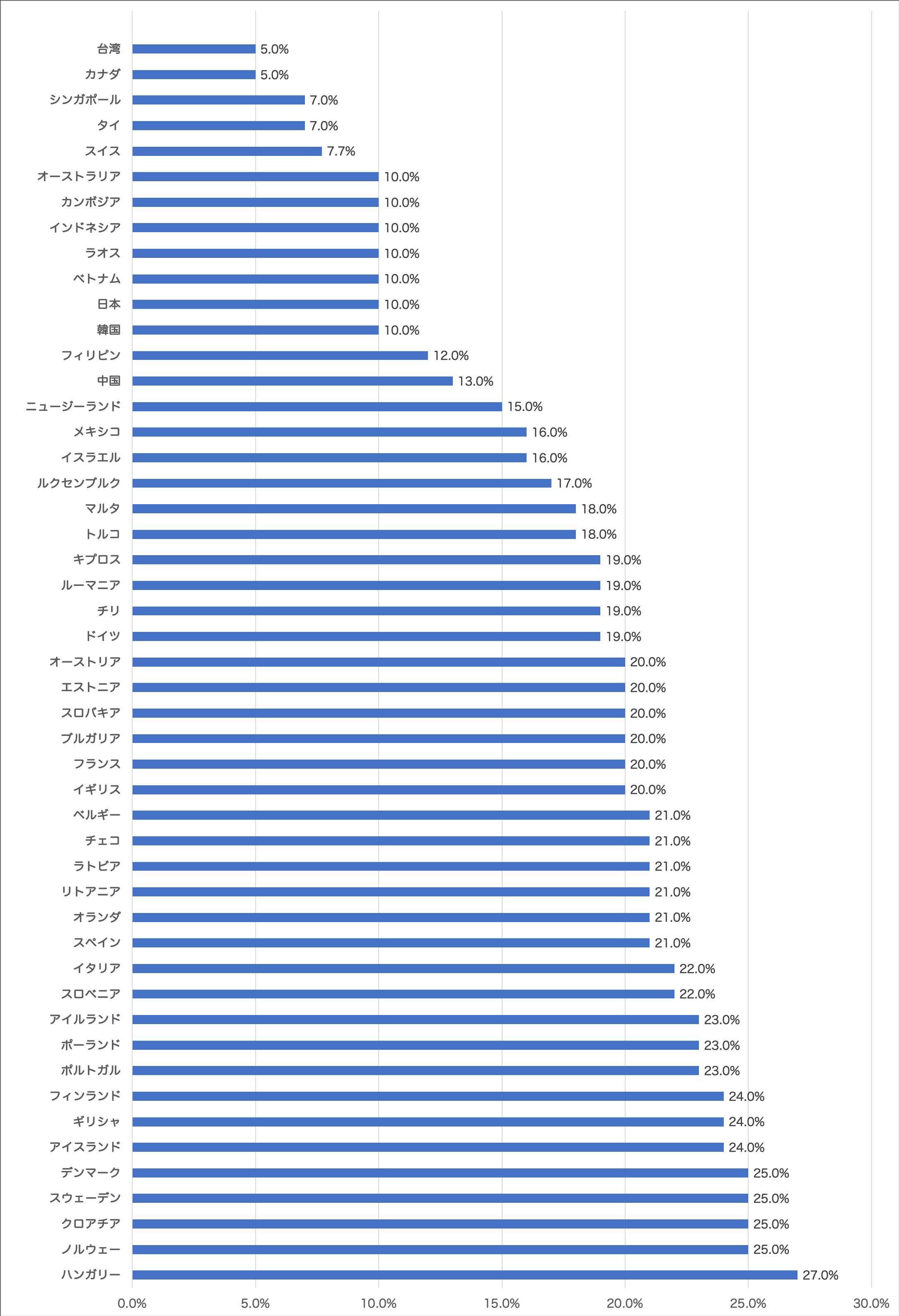 世界の消費税の国際比較のグラフ (1)