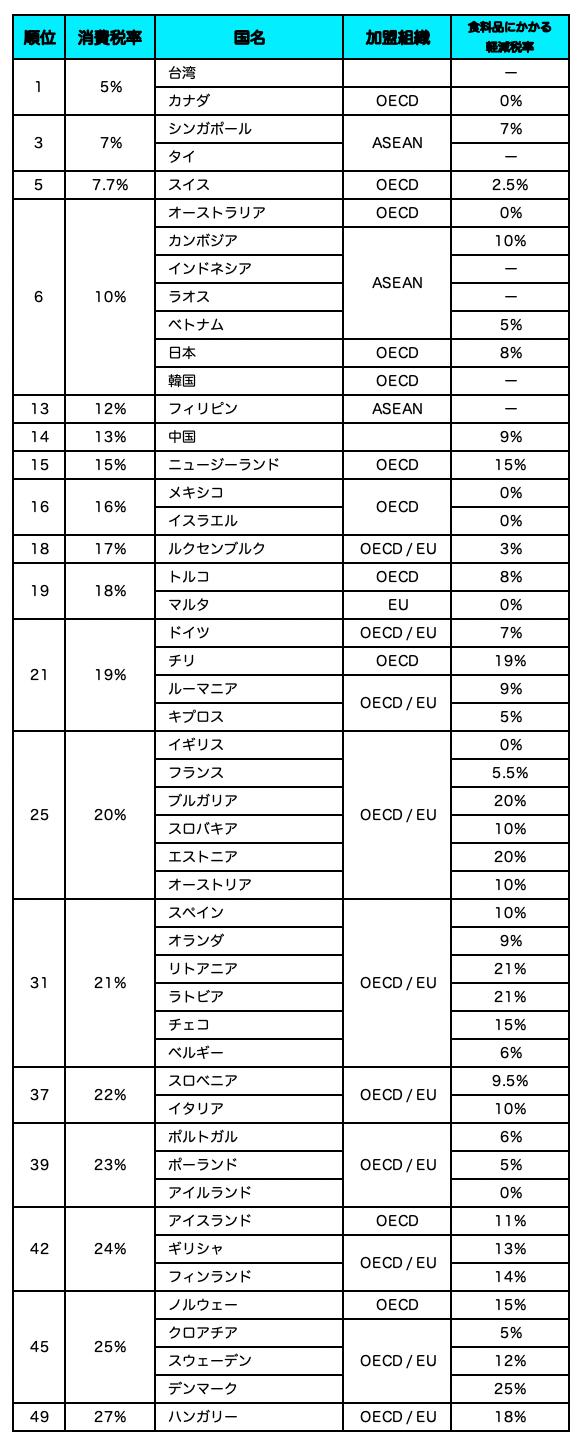 世界の消費税率(食料品に対する適用税率)ランキングpng