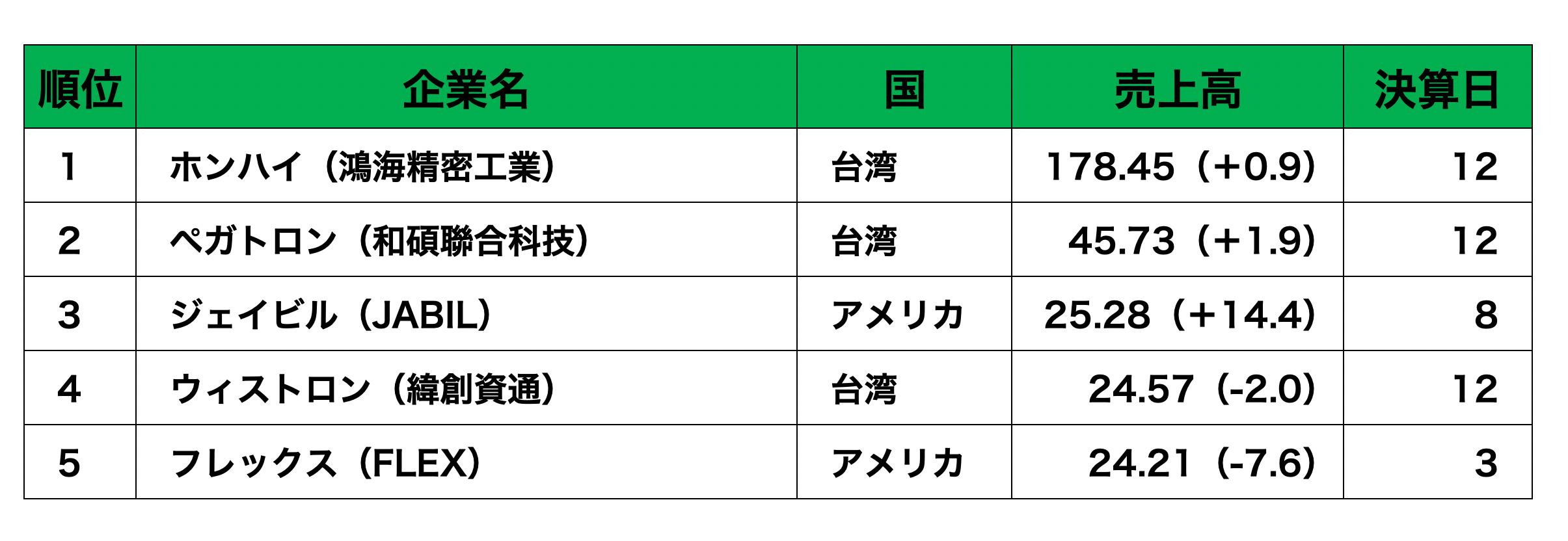 世界のEMS企業ランキング (1)