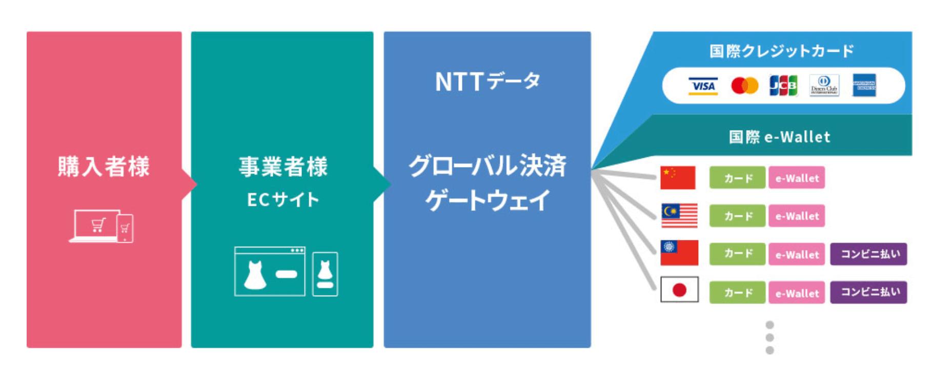 p01_ntt data