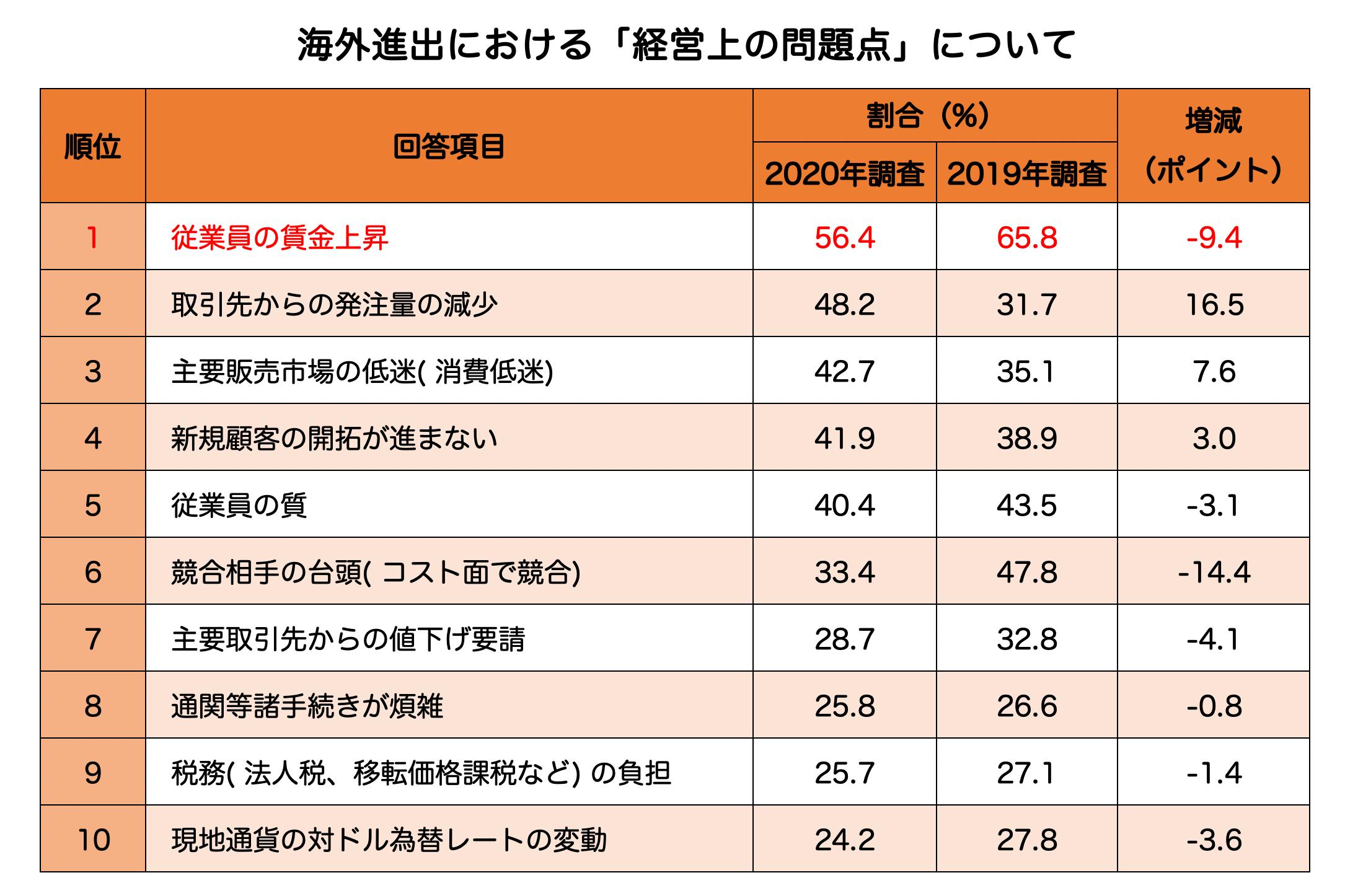 最低賃金_海外進出における経営上の問題点について