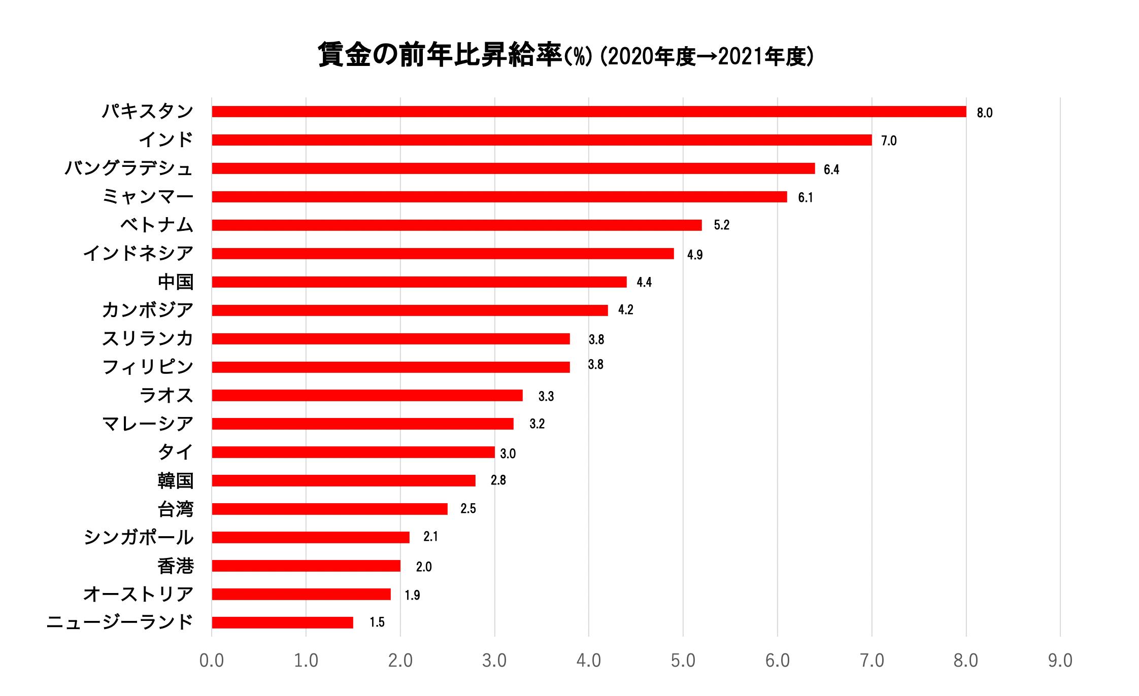 最低賃金_賃金の前年比昇給率